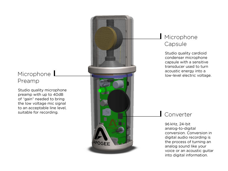 Apogee usb microphone for ipad mac mic 96k l puredigital technology ccuart Images