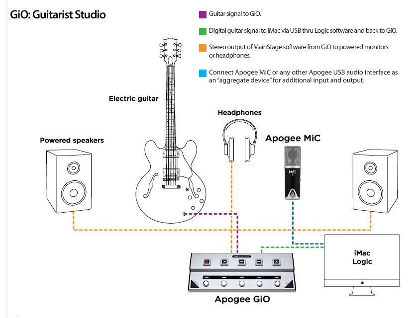 USB Guitar Cable