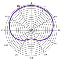 mic-polar-pattern