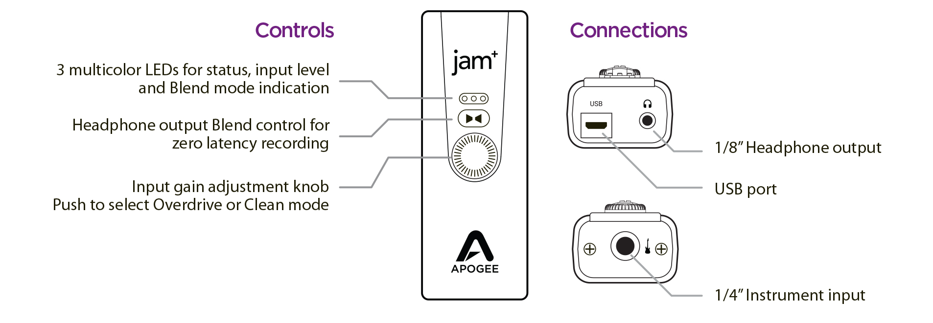 Apogee Jam Plus Product Tour